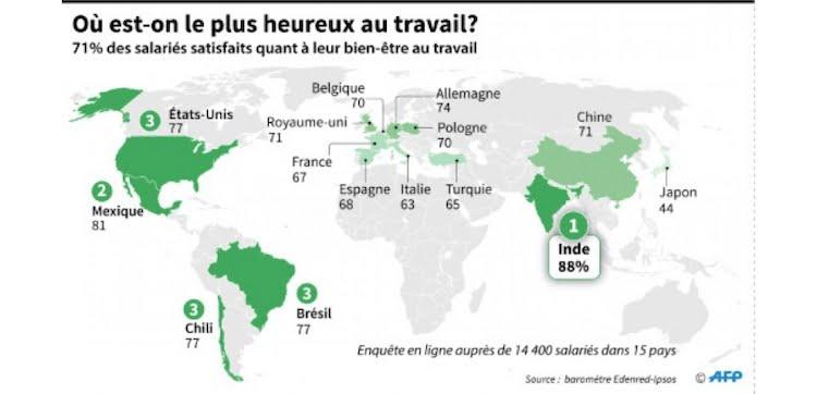 Dans quel pays est-on le plus heureux au travail ?