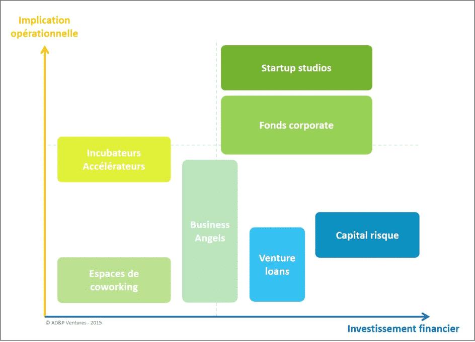 Startup studio infographie