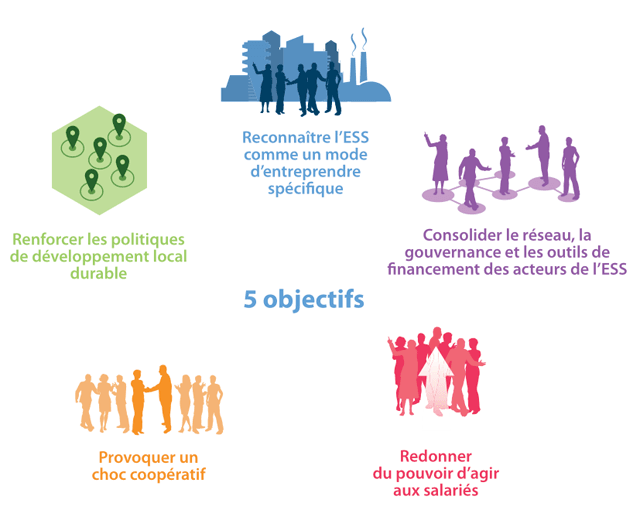 objectifs de la loi économie sociale et solidaire